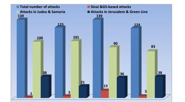attaques mai 2013 contre Israel